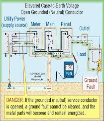 sub panel grounding electrical diy chatroom home improvement forum sub panels