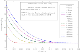 comparison of ytic solution with numerical solution