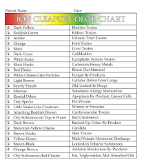 Ion Cleanse Color Chart Tea Herb Ionic Foot Detox Foot