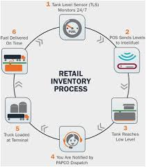 58 Timeless Inventory Process Flowchart