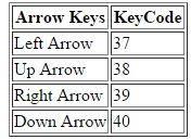 Javascript Keycode Chart Keycode List In Javascript Tech Funda