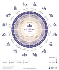 Personality Chart Maker 16 Personality Types Myers Briggs And Keirsey Infographic