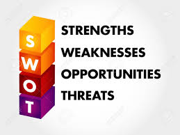Strengths Weaknesses Swot Analysis Business Concept Strengths Weaknesses Threats