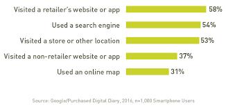 3 Charts Understanding Research Online Buy Offline