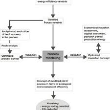Flow Chart Of The Energy Efficiency Analysis And