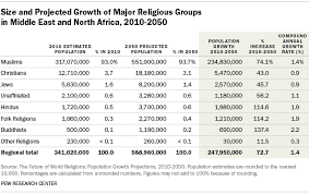 Projected Religious Population Changes In The Middle East