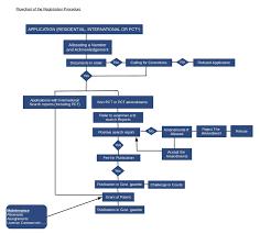 Patent Process Flow Chart Us Patents