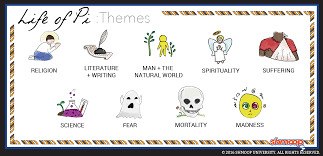 Themes In Life Of Pi Chart