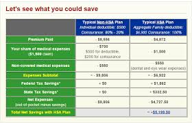 this example is based on the average health insurance premium of an individual with a family of four living in a metropolitan area covered cal expenses