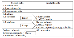 Preparation Of Salts And Solubility Of Salts Igcse And Ial