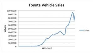 Toyota Sales Chart Toyota Production Systems Means Productivity Boost Lean Group