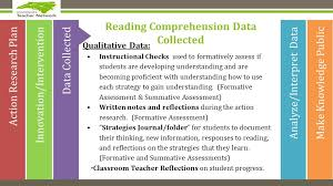 Reading Comprehension Scope And Sequence Chart Teaching Reading Comprehension Mrs Judy Araujo Reading
