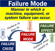 Failure Mode What Is Failure Mode Definition And Examples Market Business News