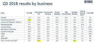 Rbs Share Chart The Royal Bank Of Scotland Avoid This Mess The Royal Bank