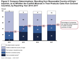Conflict Chart Majority Of Companies Can Now Determine Origins Of Their