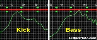 Kick Drum Frequency Range Chart Mixing Bass And Kick For Low End Balance Ledgernote