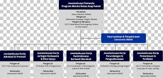 Organizational Structure Jasin District Web Page Office