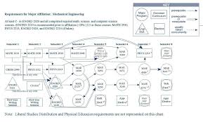 cornell engineering major mechanical engineering me me flow chart