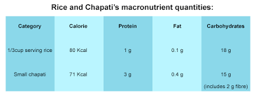 Chapati Calories Chart Which Is Healthier Chapati Or Rice Rediff Com Get Ahead
