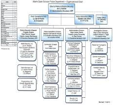 ORGANIZATIONAL CHART likewise Organizational structure of the United States Department of also  likewise 1 Introduction   Army Science and Technology for Homeland Security additionally 2 The DHS Workplace and Health System   Advancing Workforce Health also Bilbo's Random Thought Collection  Bilbo's Government furthermore What DHS does during a Cyber Attack   Homeland Security furthermore Bilbo's Random Thought Collection  More About Government moreover Homeland Security  Cyber Security R D Initiatives   ppt download together with US Deparment of Defense Organization Charts likewise Organizational Chart Template   59 Free Templates in PDF  Word. on department of homeland security organizational chart