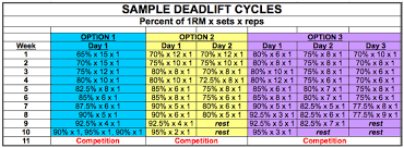 Deadlift Max Chart Sspt Deadlift Training Usa Powerlifting Maryland