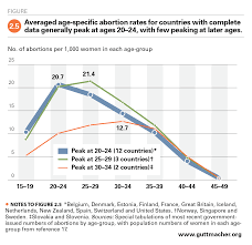 Miscarriage Percent Chart Abortion Worldwide 2017 Uneven Progress And Unequal Access