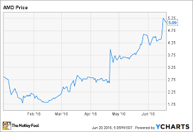 Amd Stock Price Chart 3 Reasons Advanced Micro Devices Inc Stock Could Fall The
