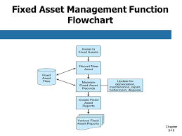 Fixed Assets Cycle Flow Chart Chapter 8 Accounting Information Systems And Business