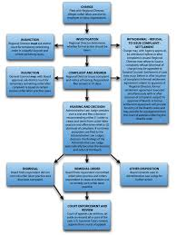 Unfair Labor Practice Process Chart Nlrb Public Website