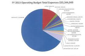 Us Budget Expenses Jasonkellyphoto Co
