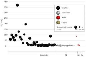 average balls size filtered average volume resistivity x of each print the size of