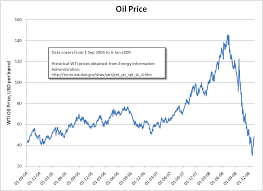 Exxons High Valuation Is Hard To Comprehend Exxon Mobil