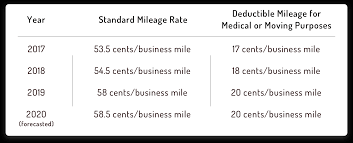 Irs Mileage Chart 2020 Irs Federal Mileage Deduction Rates Hurdlr