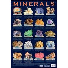 Minerals Information Chart Poster