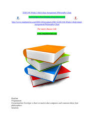 Philosophy Matrix Chart Edd 546 Week 3 Individual Assignment Philosophy Chart By