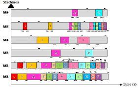 Gantt Chart Scheduling Repair Using Ts Algorithm Download