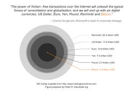 Microsoft Corporate Strategy Courtesy Of Microsofts Head Of Corporate Strategy Bitcoin