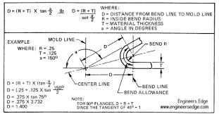 Bend Allowance Chart For Sheet Metal 65 Credible Steel Bend Radius Chart