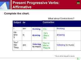 Present Progressive Verbs Spelling The Ing Form Negative