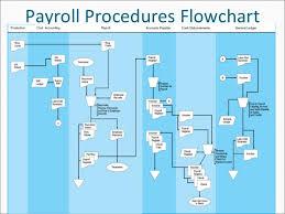 Hr Payroll Process Flow Chart Payroll Process Payroll Process Flow Chart In India