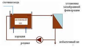 Реферат Мембранные биореакторы для очистки сточных вод Реферат  Принципиальная технологическая схема процесса мембранной очистки сточных вод представлена на рисунке 6