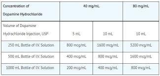 Dopamine Hcl 40 Mg Ml Injection Usp 10 Ml Single Dose Vial