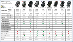 Car Seat Comparison Chart Graco All In One Comparison Baby Registry Minimalist Baby