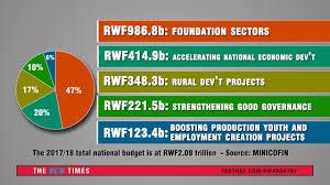 National Budget 2016 Pie Chart 2017 18 Rwanda National Budget Pie Charts