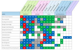 Raci Chart Excel Raci Matrix Template With 3 Formats