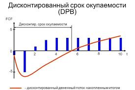 Дисконтированный денежный поток курсовая загрузить Дисконтированный денежный поток курсовая