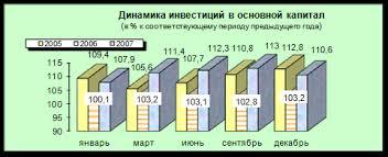 Курсовая работа Рынок капитала и капиталовложений 2 1 Инвестиции в основной капитал