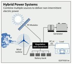 stand alone power system