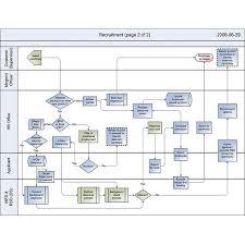 Cross Functional Process Map Jeep Repair Inspiring Design 33427