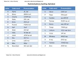 Wikipedia has tons of comprehensive information, but can be confusing to a beginner. Radio Telephony Spelling Alphabet Worksheets